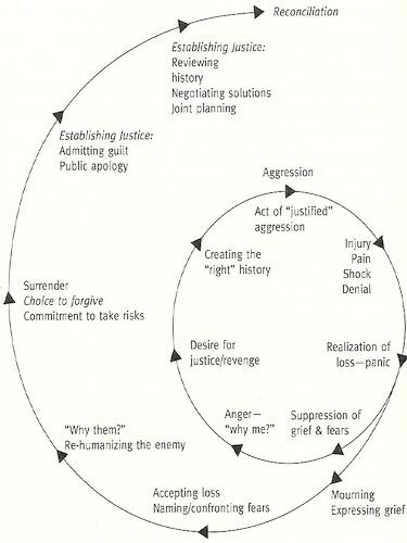 Stages Of Trauma Healing